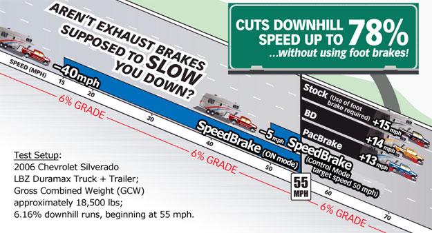 Banks Diesel Truck J-Brake