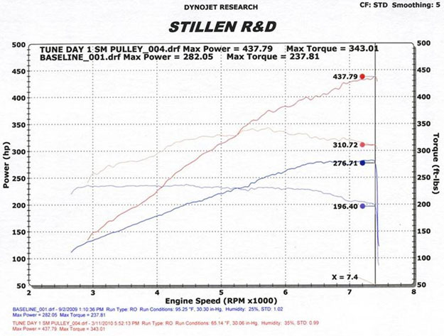 Nissan 370Z Supercharger Dyno Test