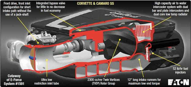 Edelbrock Corvette Camaro Supercharger