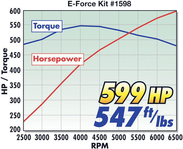 2010-2014 Chevy Camaro Supercharger Horsepower Dyno Test