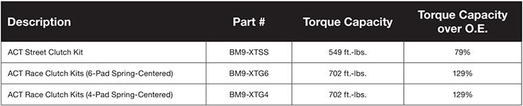 ACT BMW E46 M3 Performance Clutch